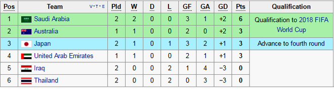 Thai Lan thua tran thu 2 tai vong loai World Cup 2018 hinh anh 2