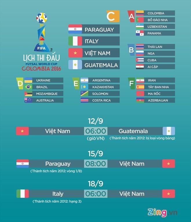 Tuyen futsal Viet Nam thang tran dau tai World Cup hinh anh 1