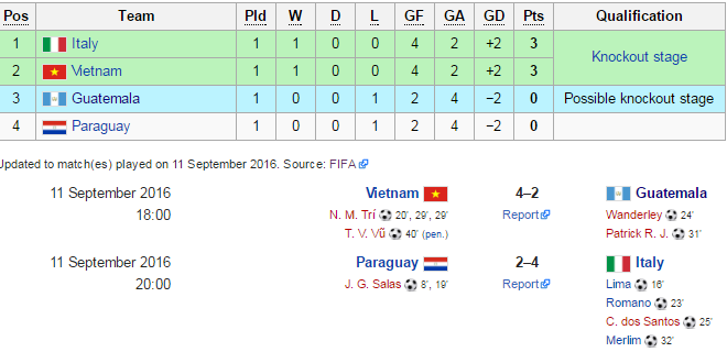 Tien dao tuoi 20 giup futsal Viet Nam danh bai Guatemala hinh anh 1