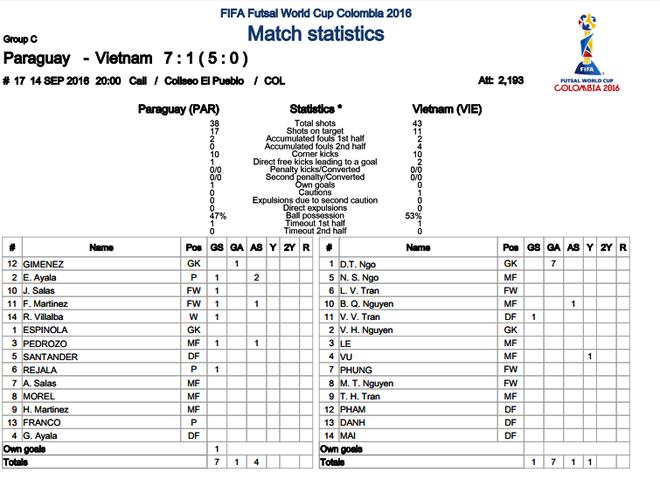 Tuyen futsal Viet Nam gap Italy anh 1