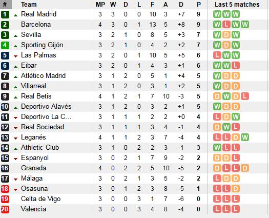 Barcelona dai thang tan binh Leganes 5-1 hinh anh 2