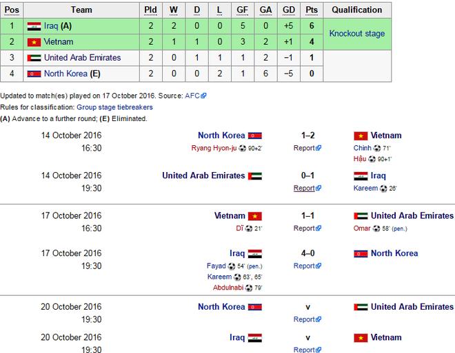 Iraq khong nuong chan voi U19 Viet Nam hinh anh 1