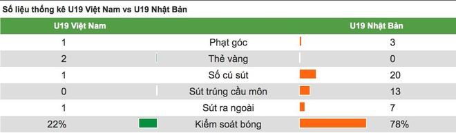 Lua U19 chua the nang tam bong da Viet Nam hinh anh 3