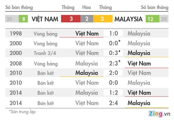Tran Viet Nam vs Malaysia anh 1