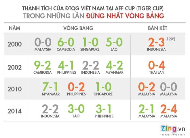 Viet Nam toan thua o ban ket AFF Cup sau khi dan dau bang hinh anh 1