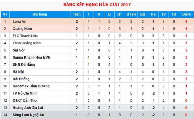 Hai Phong danh bai HAGL 2-1 anh 3
