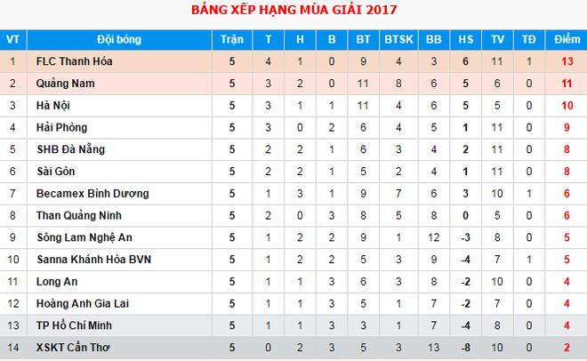 Dau an cua Cong Phuong, Quang Hai o vong 5 V.League hinh anh 3