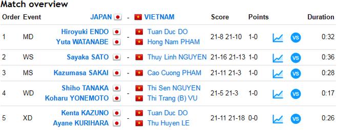 Tuyen cau long Viet Nam thua Nhat Ban anh 1