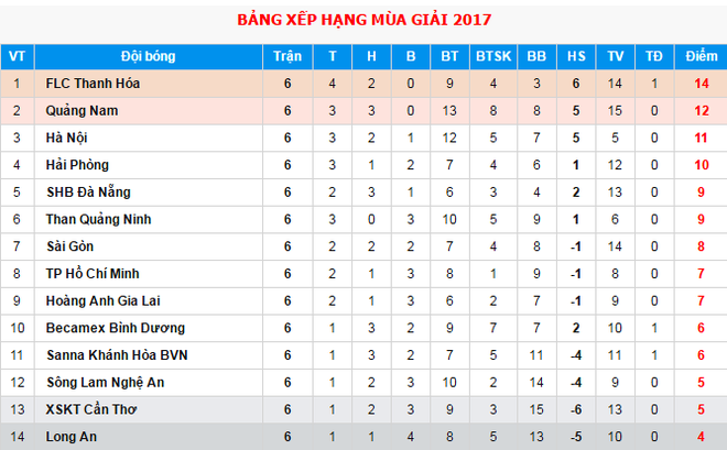 HLV HAGL khen hoc tro choi xuat sac truoc Binh Duong hinh anh 3