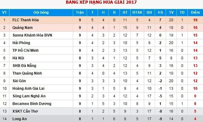 HAGL, Vu Minh Tuan hay nhat V.League trong thang 2 hinh anh 2