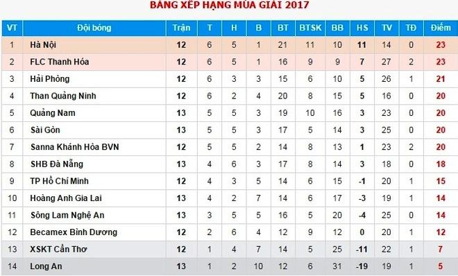 CLB Sai Gon mat oan ban thang truoc Thanh Hoa vi trong tai hinh anh 3