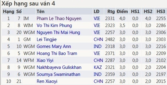 Ky thu nu Viet Nam doc chiem ngoi dau giai vo dich chau A 2017 hinh anh 1