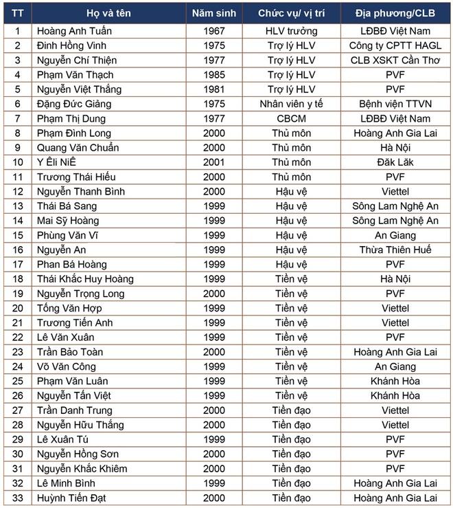 HLV Hoang Anh Tuan tai xuat cung U18 Viet Nam hinh anh 2