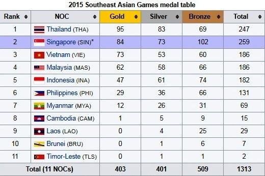 Malaysia muon doat 111 HCV SEA Games 29 hinh anh 1
