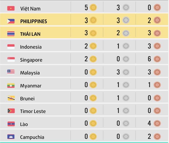 Cho taekwondo Viet Nam the hien dang cap o SEA Games hinh anh 3