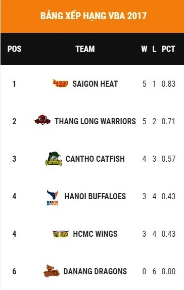 Saigon Heat thua tran, VBA dua tranh hap dan hinh anh 1