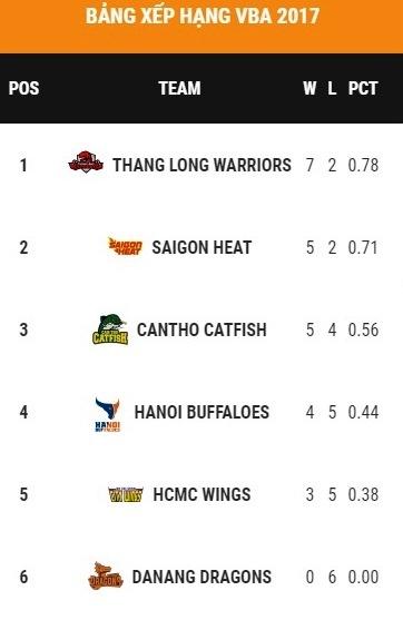 Saigon Heat thua tran thu 2 o VBA 2017 hinh anh 3