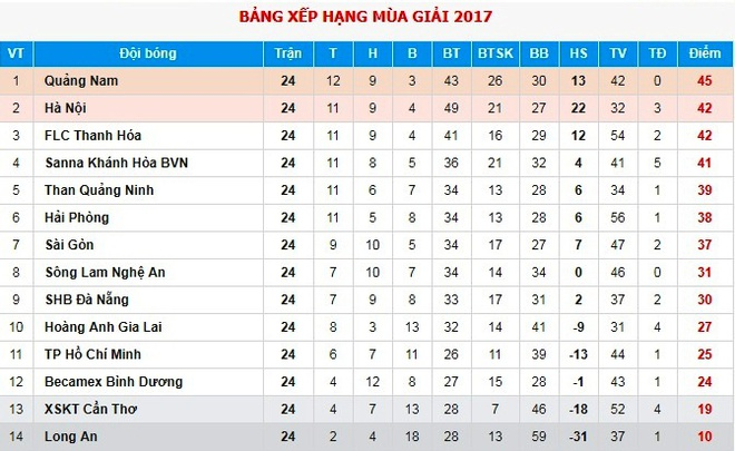 Chua vo dich V.League, Quang Nam da lo tinh duong dai hinh anh 2