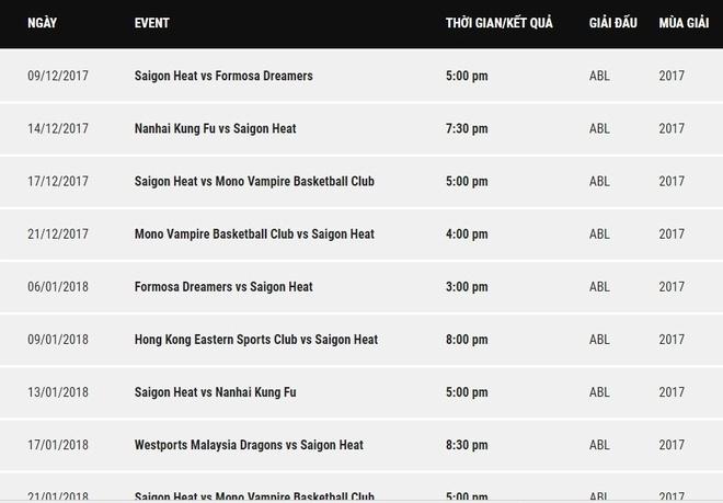 HLV Kyle Julius: 'Saigon Heat chuan bi cho ABL nhu chay marathon' hinh anh 2