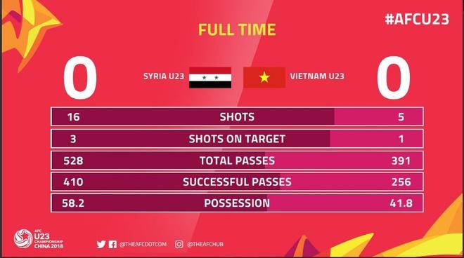 U23 Viet Nam 0-0 U23 Syria anh 1