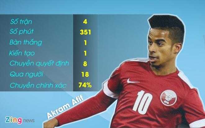 Ngoi no Akram Afif de doa giac mo cua U23 Viet Nam hinh anh 1