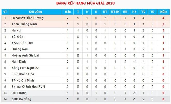 HLV Minh Phuong gap thach thuc lon o tran derby xu Quang hinh anh 3
