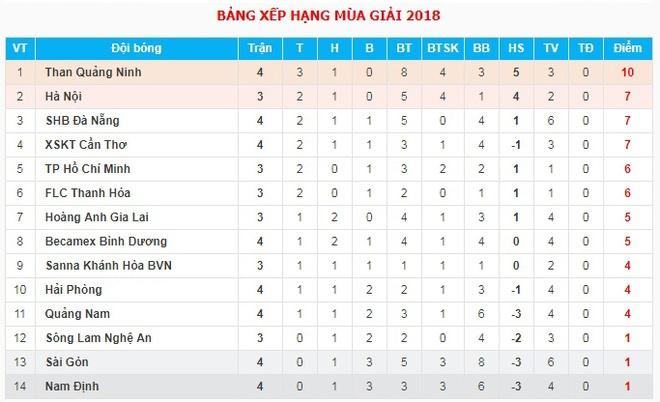 HAGL cat Cong Phuong, Hong Duy vi tran gap CLB Ha Noi hinh anh 4