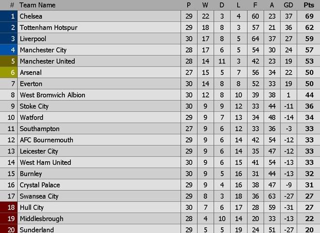 Sau tran Chelsea vs Crystal Palace: Dai bang cuu ca Premier League hinh anh 5