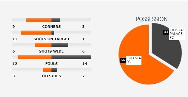 Sau tran Chelsea vs Crystal Palace: Dai bang cuu ca Premier League hinh anh 4