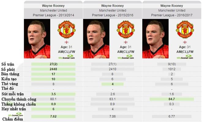 Moi duyen Rooney va MU: Chia tay tot cho ca hai hinh anh 3