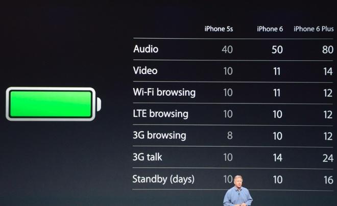 6 diem khac biet lon giua iPhone 6 va iPhone 6 Plus hinh anh 3