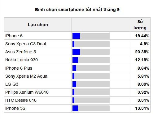 iPhone 6 lep ve truoc Zenfone 5 tren BXH smartphone thang 9 hinh anh 1 Kết quả bình chọn tạm thời trong bảng danh sách smartphone được yêu thích nhất tháng 9.