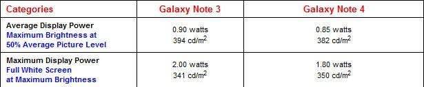 Man hinh QHD co ton pin hon man Full HD? hinh anh 4 Kết quả của DisplayMate cho thấy màn hình Note 4 tiêu thụ năng lượng còn ít hơn cả Note 3
