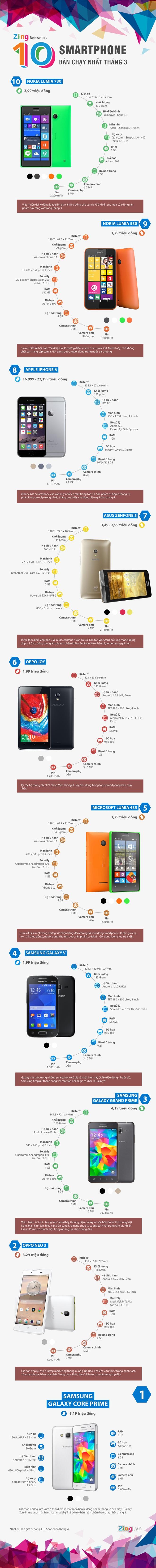 10 smartphone ban chay nhat thang 3 tai Viet Nam hinh anh 1 smartphone bán chạy nhất tháng 3