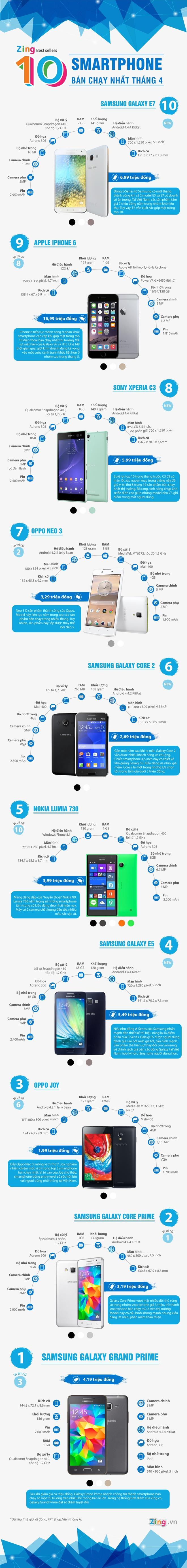 10 smartphone ban chay nhat thang 4 tai Viet Nam hinh anh 1