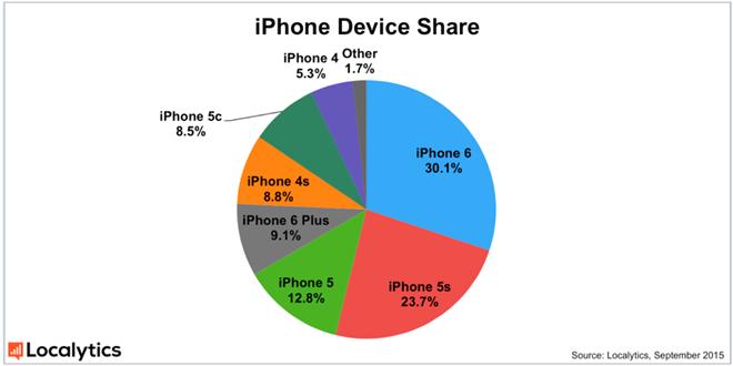 iPhone 6S va 6S Plus ra mat, them mau vang hong hinh anh 4