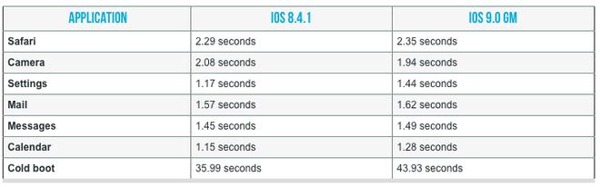 iOS 9 tiep tuc la khac tinh cua iPhone, iPad doi cu hinh anh 1