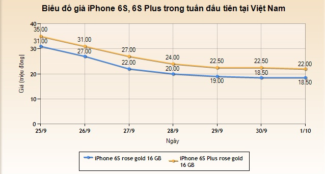 iPhone 6S, 6S Plus giam gia ky luc trong tuan dau ve VN hinh anh 1