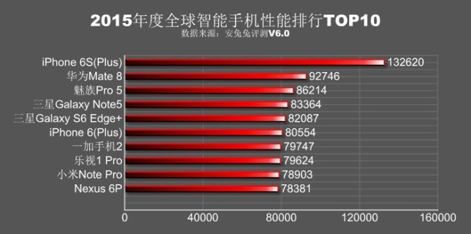 iPhone 6S Plus vuot troi trong top 10 smartphone cua Antutu hinh anh 1
