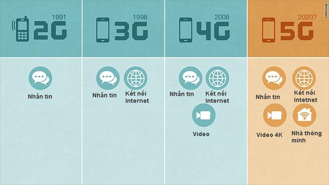 Mang 5G se thay doi the gioi ra sao? hinh anh 1
