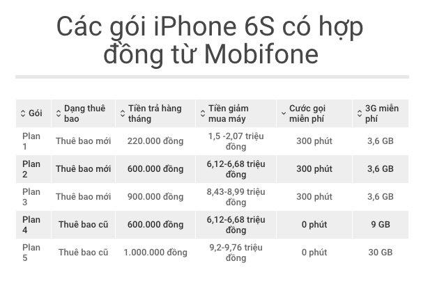 MobiFone ban iPhone 6S tu 11/3, gia 9,7 trieu kem hop dong hinh anh 2