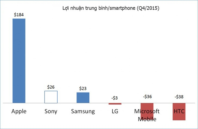 Sony kiem loi nhieu nhat tren moi smartphone Android hinh anh 3