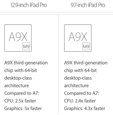 iPhone SE va iPad Pro 9,7 inch co RAM 2 GB hinh anh 1