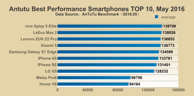 Di dong Trung Quoc ap dao top 10 smartphone manh nhat hinh anh 1