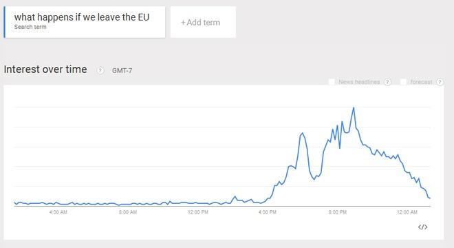 Tim kiem 'dieu gi xay ra neu roi EU' tang vot tren Google hinh anh 2