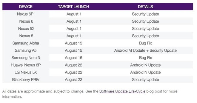 Android Nougat phat hanh 22/8 anh 1