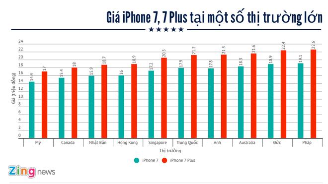 Gia iPhone 7 o dau re nhat the gioi? hinh anh 1