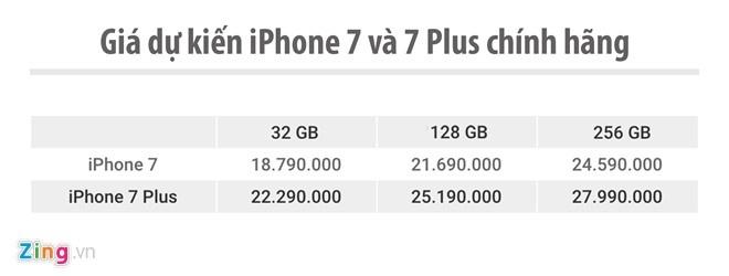 Galaxy S7 edge va iPhone 7 chuan bi dai chien o VN hinh anh 3