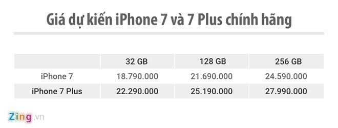iPhone 7 chinh hang ban duoi gia de xuat 2 trieu dong hinh anh 2