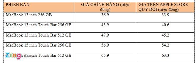 MacBook Pro 2016 chinh hang ban cao nhat gia 66 trieu dong hinh anh 1